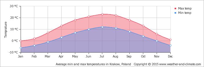 temperatura-cracovia