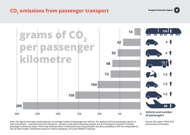 Viajar en avión contamina el doble que en coche, pero la gente suele viajar más kilómetros en avión que en coche