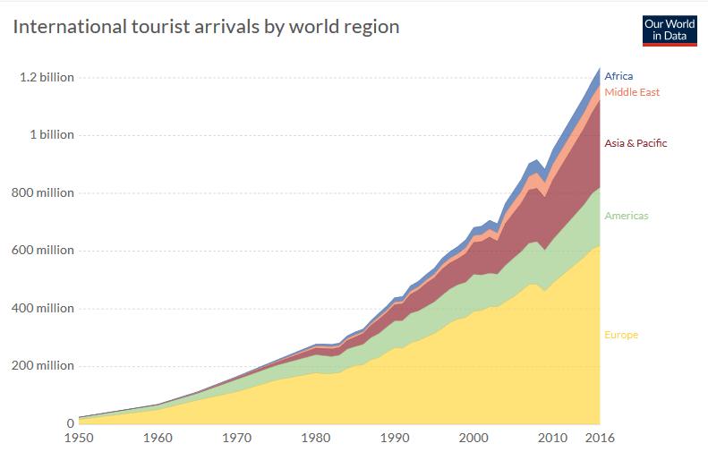 Gráfico del incremento de turistas a nivel mundial.