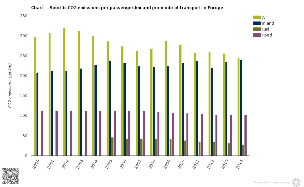 Gráfico que muestra el nivel de contaminación de aviones.